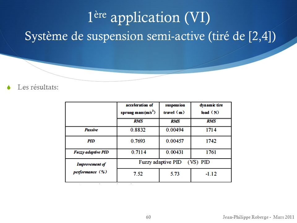 1ère application (VI) Système de suspension semi-active (tiré de [2,4])